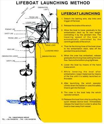 Picture of LIFEBOAT LAUNCHING METHOD 25X32
