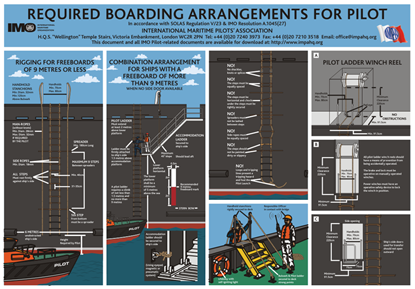 Picture of REQUIRED BOARDING ARRANGEMENTS FOR PILOT(30x21)